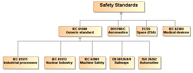 If you need to comply with ISO 26262, IEC 61508 or similar standards, you may need to work more formal